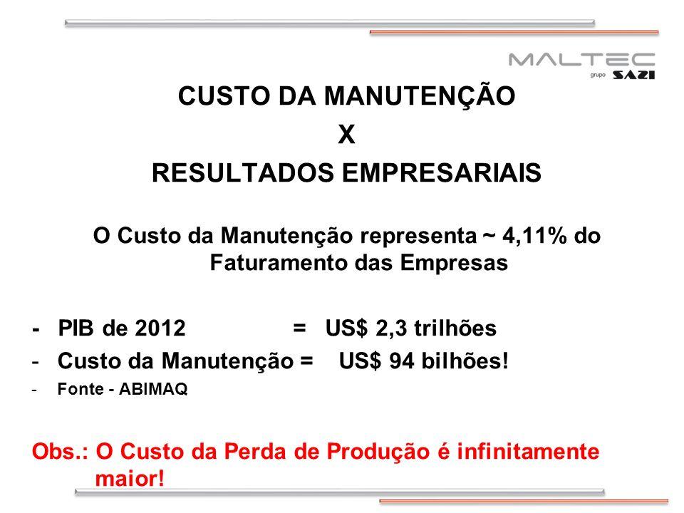 CUSTO DA MANUTENÇÃO X RESULTADOS EMPRESARIAIS O Custo da Manutenção representa ~ 4,11% do Faturamento das Empresas - PIB de 2012 = US$ 2,3 trilhões -Custo da Manutenção = US$ 94 bilhões.