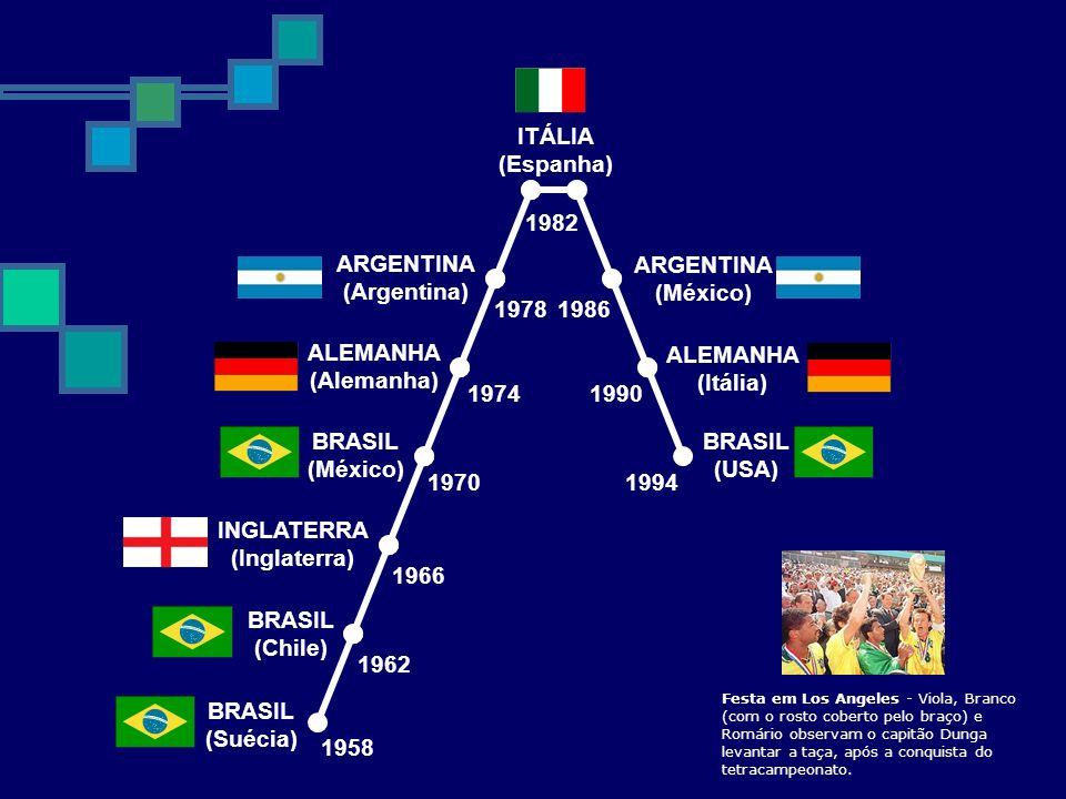 BRASIL (Suécia) 1958 1962 BRASIL (Chile) 1966 INGLATERRA (Inglaterra) 1970 BRASIL (México) 1974 ALEMANHA (Alemanha) 1978 ARGENTINA (Argentina) ITÁLIA