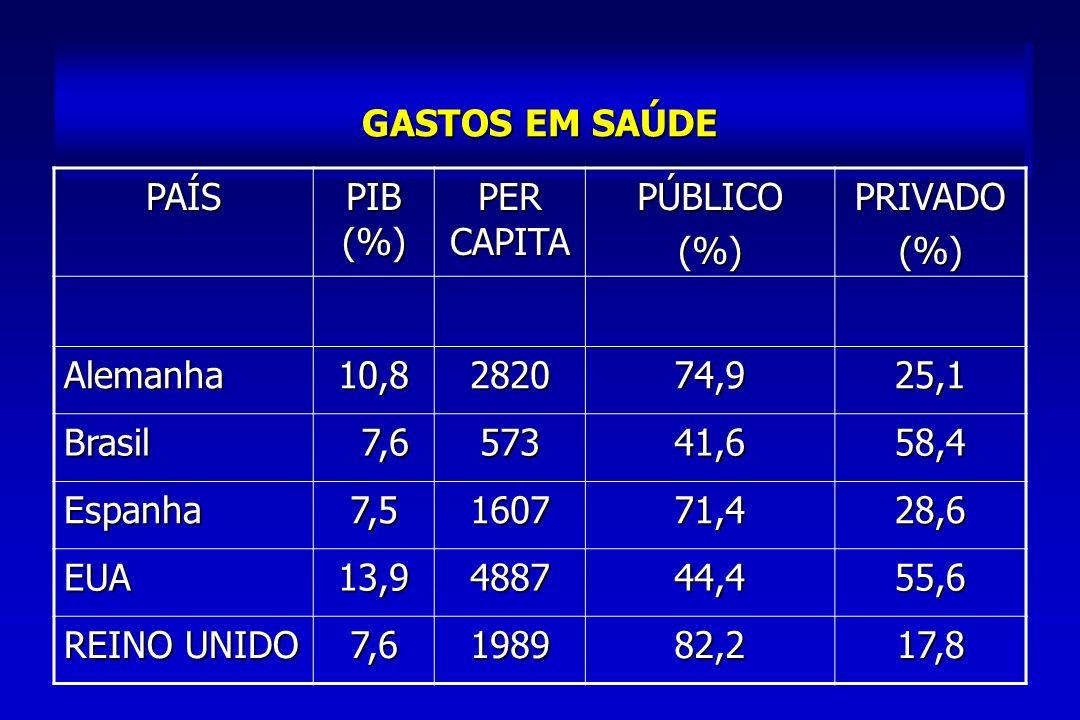 GASTOS EM SAÚDE PAÍS PIB (%) PER CAPITA PÚBLICO(%)PRIVADO(%)Alemanha10,8282074,925,1 Brasil 7,6 7,657341,658,4 Espanha7,5160771,428,6 EUA13,9488744,455,6 REINO UNIDO 7,6198982,217,8