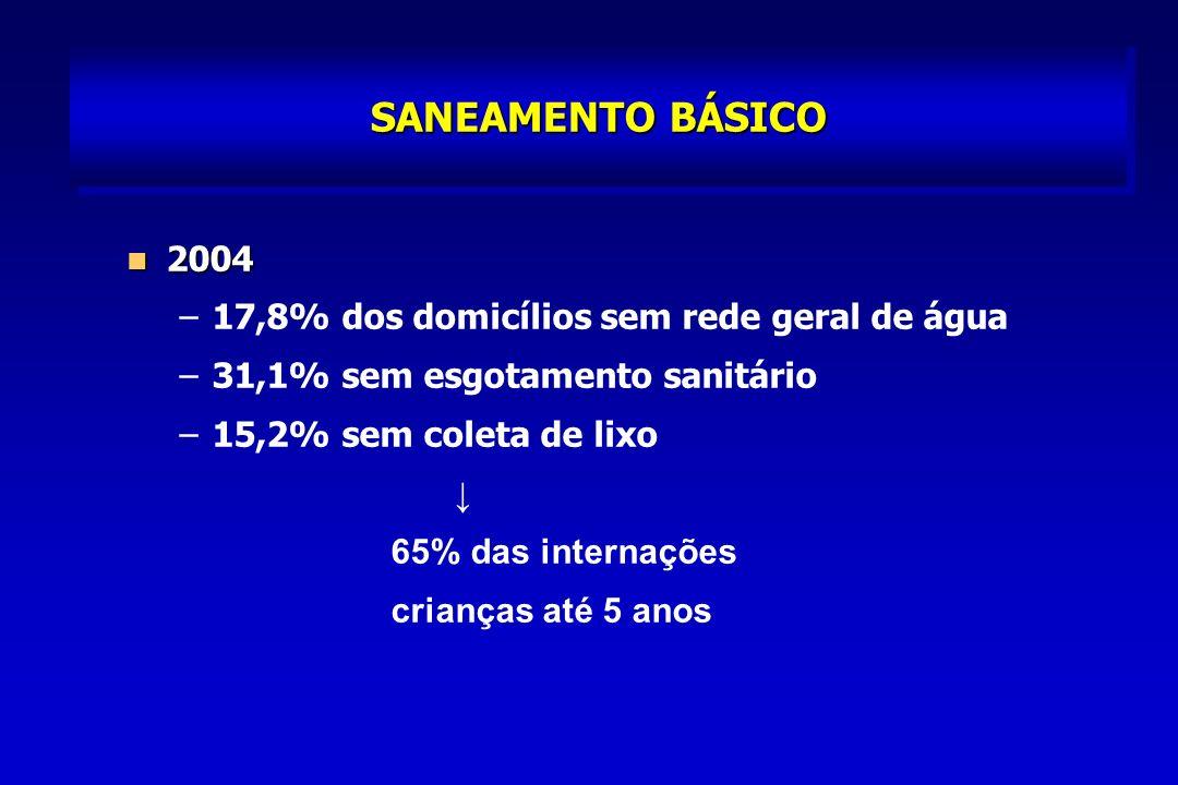 SANEAMENTO BÁSICO 2004 2004 – –17,8% dos domicílios sem rede geral de água – –31,1% sem esgotamento sanitário – –15,2% sem coleta de lixo 65% das internações crianças até 5 anos