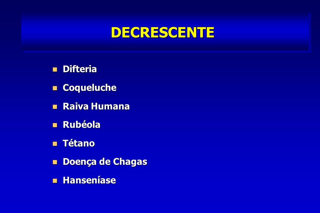 DECRESCENTE Difteria Difteria Coqueluche Coqueluche Raiva Humana Raiva Humana Rubéola Rubéola Tétano Tétano Doença de Chagas Doença de Chagas Hanseníase Hanseníase