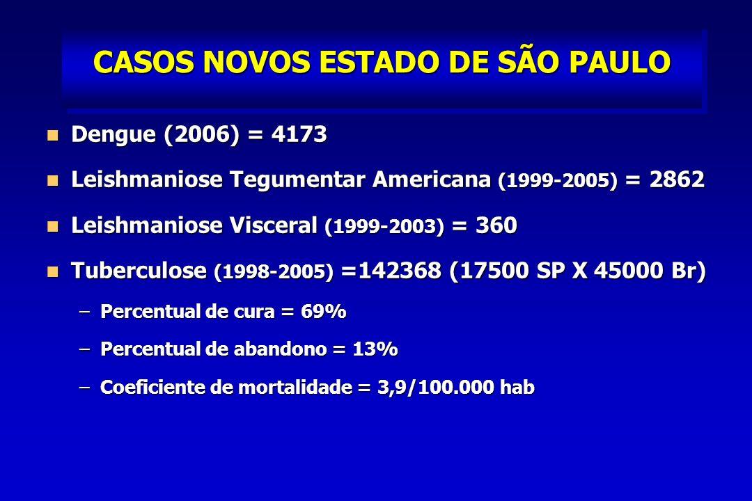 CASOS NOVOS ESTADO DE SÃO PAULO Dengue (2006) = 4173 Dengue (2006) = 4173 Leishmaniose Tegumentar Americana (1999-2005) = 2862 Leishmaniose Tegumentar Americana (1999-2005) = 2862 Leishmaniose Visceral (1999-2003) = 360 Leishmaniose Visceral (1999-2003) = 360 Tuberculose (1998-2005) =142368 (17500 SP X 45000 Br) Tuberculose (1998-2005) =142368 (17500 SP X 45000 Br) –Percentual de cura = 69% –Percentual de abandono = 13% –Coeficiente de mortalidade = 3,9/100.000 hab