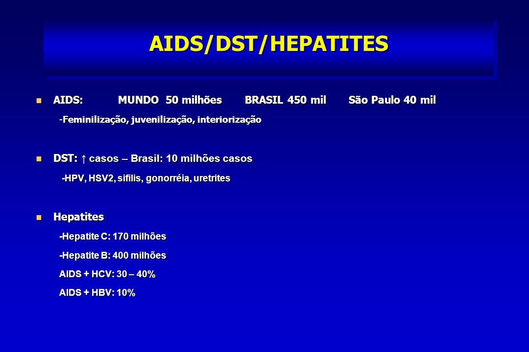 AIDS/DST/HEPATITES AIDS: MUNDO 50 milhões BRASIL 450 mil São Paulo 40 mil AIDS: MUNDO 50 milhões BRASIL 450 mil São Paulo 40 mil -Feminilização, juvenilização, interiorização DST: casos – Brasil: 10 milhões casos DST: casos – Brasil: 10 milhões casos -HPV, HSV2, sifilis, gonorréia, uretrites -HPV, HSV2, sifilis, gonorréia, uretrites Hepatites Hepatites -Hepatite C: 170 milhões -Hepatite B: 400 milhões AIDS + HCV: 30 – 40% AIDS + HBV: 10%