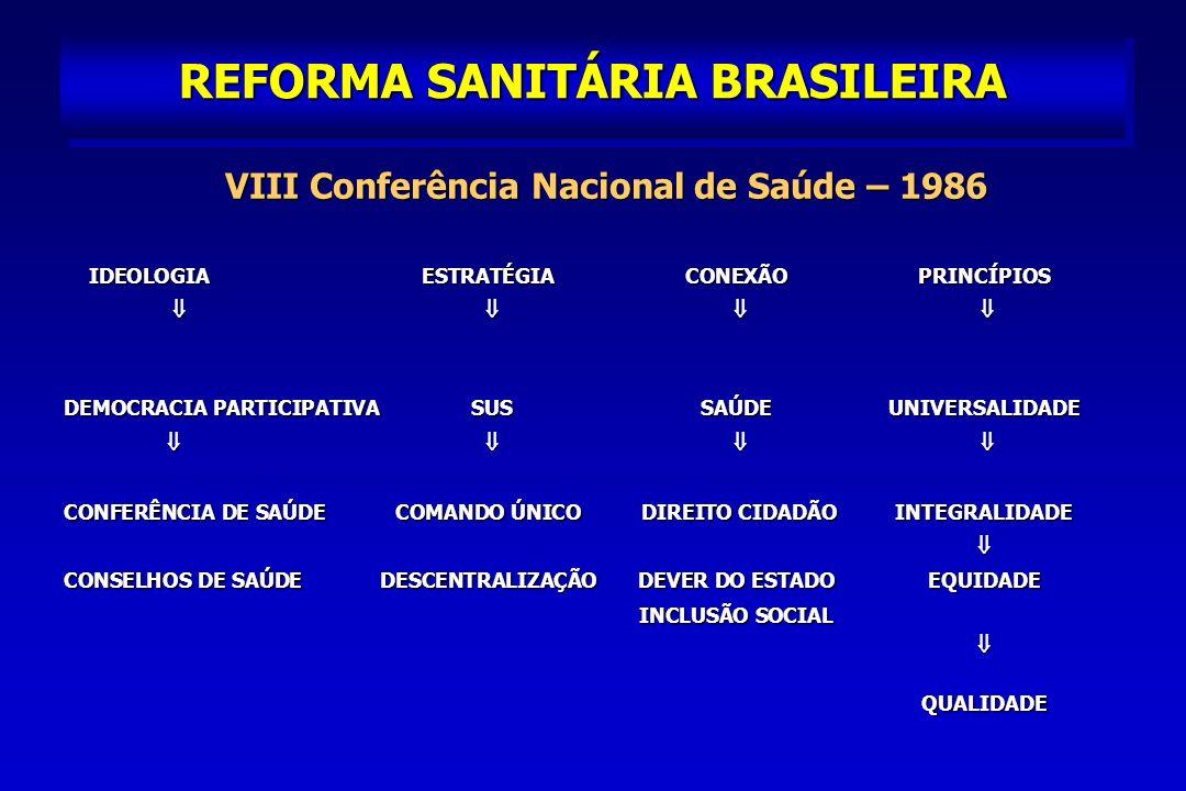 REFORMA SANITÁRIA BRASILEIRA IDEOLOGIAESTRATÉGIACONEXÃOPRINCÍPIOS IDEOLOGIAESTRATÉGIACONEXÃOPRINCÍPIOS DEMOCRACIA PARTICIPATIVA SUS SAÚDEUNIVERSALIDADE CONFERÊNCIA DE SAÚDECOMANDO ÚNICO DIREITO CIDADÃOINTEGRALIDADE CONSELHOS DE SAÚDEDESCENTRALIZAÇÃODEVER DO ESTADOEQUIDADE INCLUSÃO SOCIAL QUALIDADE INCLUSÃO SOCIAL QUALIDADE VIII Conferência Nacional de Saúde – 1986