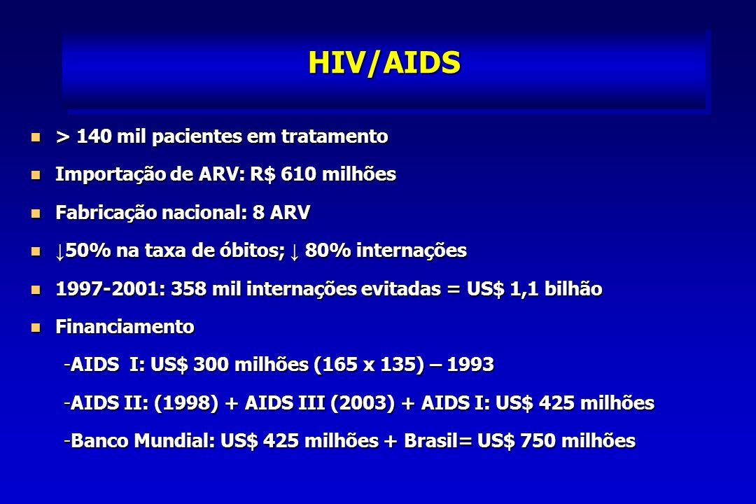 Co-infecção HIV/AIDS/TB Fonte: GTSinan – Cenepi-Funasa/MS *Dados Parciais 1998199920002001*2002* Casos de TB 82.93178.87084.42482.86659.891 Casos de Tb/HIV 5.2515.6775.9215.9622.992 %6,37,27,07,25,0