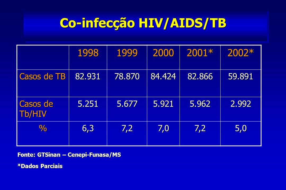 DESAFIOS 53 milhões vivendo abaixo da linha da pobreza 53 milhões vivendo abaixo da linha da pobreza Brasil: 1 real/dia/indivíduo Brasil: 1 real/dia/indivíduo 90% dos recursos mundiais na saúde são consumidos 10% da população 90% dos recursos mundiais na saúde são consumidos 10% da população 1976 (EUA): Brasil 3x patentes Coréia 2004 (EUA): Coréia 4.000 patentes x Brasil 220 Evolução Tecnológica + Envelhecimento