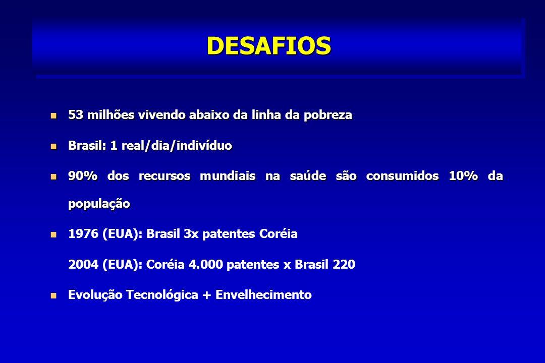 DESAFIOS Câncer do Seio ou de Colo de Útero Câncer do Seio ou de Colo de Útero - 65,6% > 40 anos: mamografia - 65,6% > 40 anos: mamografia - 20,8% > 24 anos: nunca exame preventivo de câncer de colo de útero - 20,8% > 24 anos: nunca exame preventivo de câncer de colo de útero Brasileiros nunca foram ao dentista= 15,9% Brasileiros nunca foram ao dentista= 15,9% - 81,8% < 5 anos - 81,8% < 5 anos - 22,1% de 15-19 anos - 22,1% de 15-19 anos ¼ população brasileira – plano de saúde ¼ população brasileira – plano de saúde