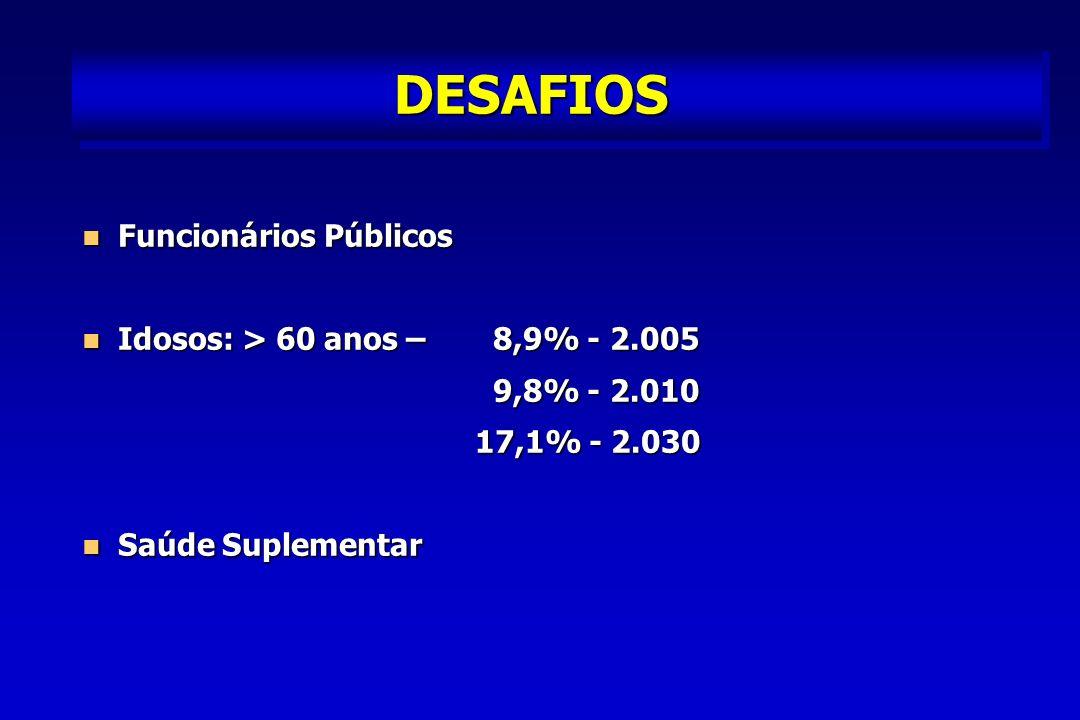 DESAFIOS Funcionários Públicos Funcionários Públicos Idosos: > 60 anos – 8,9% - 2.005 Idosos: > 60 anos – 8,9% - 2.005 9,8% - 2.010 9,8% - 2.010 17,1% - 2.030 17,1% - 2.030 Saúde Suplementar Saúde Suplementar