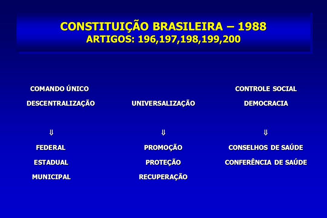 CONSTITUIÇÃO BRASILEIRA – 1988 ARTIGOS: 196,197,198,199,200 COMANDO ÚNICOCONTROLE SOCIAL COMANDO ÚNICOCONTROLE SOCIAL DESCENTRALIZAÇÃO UNIVERSALIZAÇÃO DEMOCRACIA FEDERALPROMOÇÃOCONSELHOS DE SAÚDE FEDERALPROMOÇÃOCONSELHOS DE SAÚDE ESTADUALPROTEÇÃOCONFERÊNCIA DE SAÚDE ESTADUALPROTEÇÃOCONFERÊNCIA DE SAÚDE MUNICIPALRECUPERAÇÃO MUNICIPALRECUPERAÇÃO