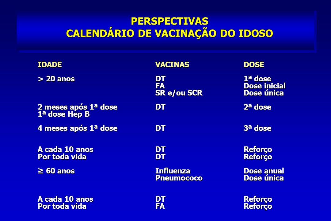 PERSPECTIVAS CALENDÁRIO DE VACINAÇÃO DO IDOSO IDADEVACINASDOSE > 20 anosDT1ª dose FADose inicial SR e/ou SCRDose única 2 meses após 1ª doseDT2ª dose 1ª dose Hep B 4 meses após 1ª doseDT3ª dose A cada 10 anosDTReforço Por toda vidaDTReforço 60 anosInfluenzaDose anual 60 anosInfluenzaDose anual PneumococoDose única A cada 10 anos DTReforço Por toda vidaFAReforço