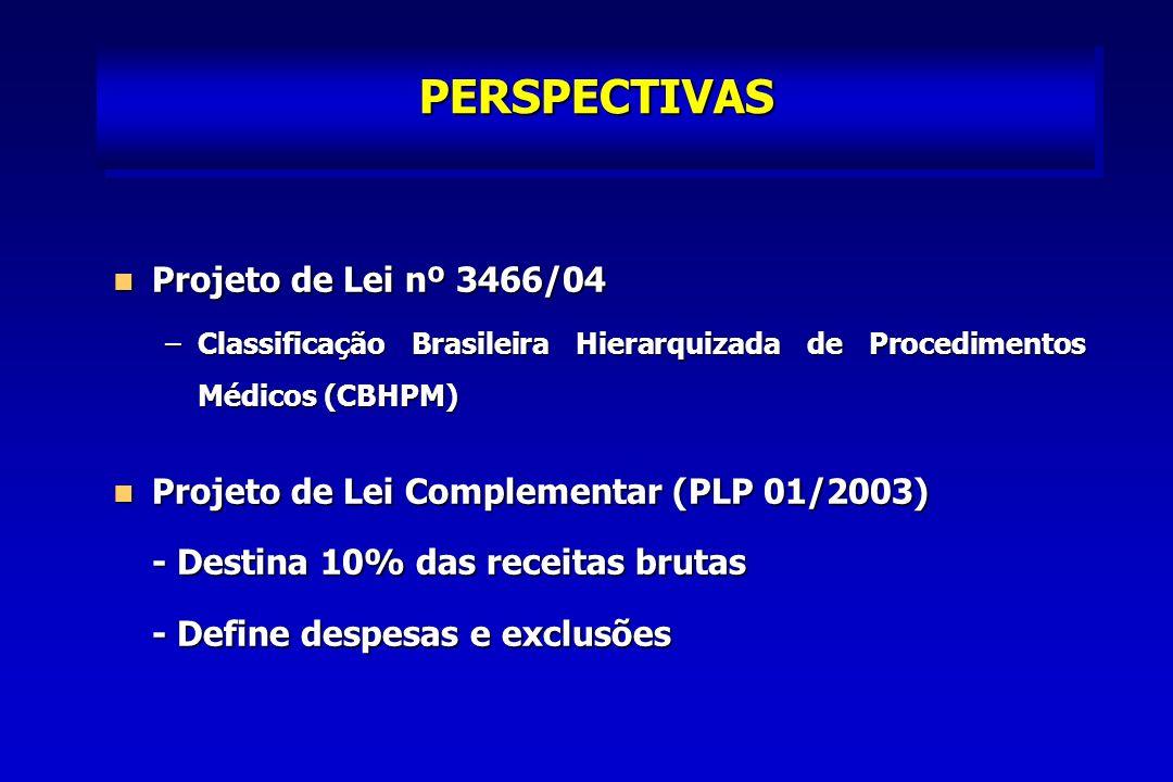 PERSPECTIVAS Projeto de Lei nº 3466/04 Projeto de Lei nº 3466/04 –Classificação Brasileira Hierarquizada de Procedimentos Médicos (CBHPM) Projeto de Lei Complementar (PLP 01/2003) Projeto de Lei Complementar (PLP 01/2003) - Destina 10% das receitas brutas - Define despesas e exclusões
