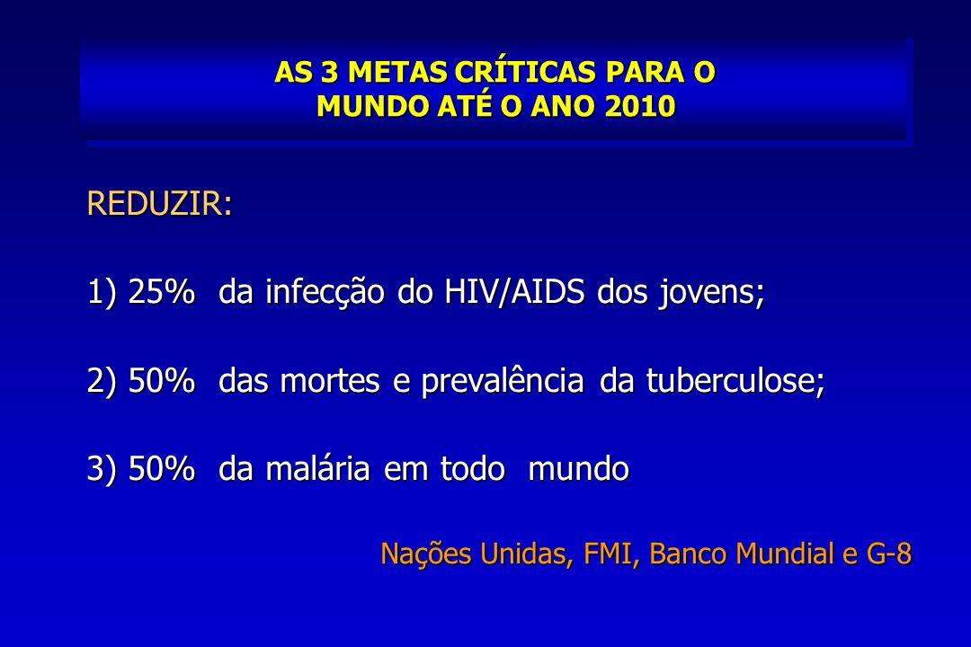 AS 3 METAS CRÍTICAS PARA O MUNDO ATÉ O ANO 2010 REDUZIR: 1) 25% da infecção do HIV/AIDS dos jovens; 2) 50% das mortes e prevalência da tuberculose; 3) 50% da malária em todo mundo Nações Unidas, FMI, Banco Mundial e G-8