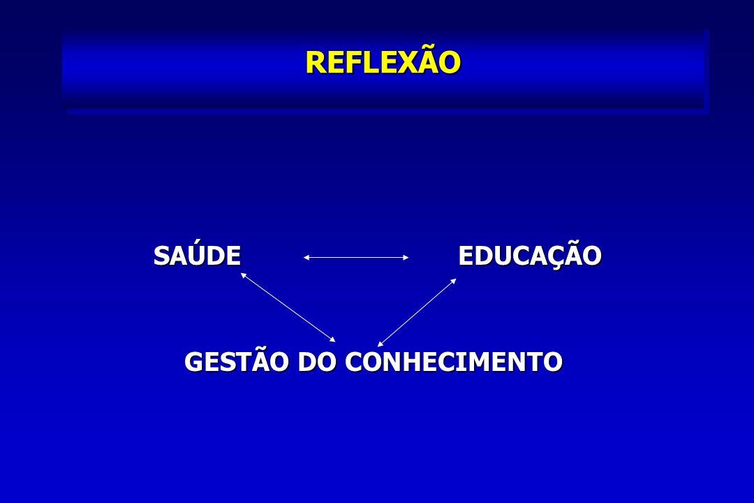 REFLEXÃO SAÚDE EDUCAÇÃO SAÚDE EDUCAÇÃO GESTÃO DO CONHECIMENTO GESTÃO DO CONHECIMENTO