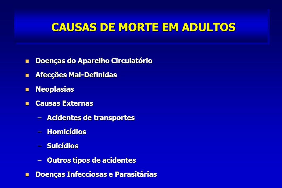 CAUSAS DE MORTE EM ADULTOS Doenças do Aparelho Circulatório Doenças do Aparelho Circulatório Afecções Mal-Definidas Afecções Mal-Definidas Neoplasias Neoplasias Causas Externas Causas Externas –Acidentes de transportes –Homicídios –Suicídios –Outros tipos de acidentes Doenças Infecciosas e Parasitárias Doenças Infecciosas e Parasitárias