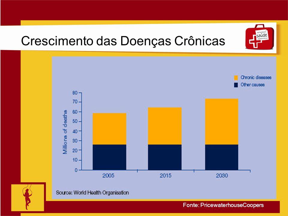 Clique para editar o estilo do título mestre Slide 6 Crescimento das Doenças Crônicas Fonte: PricewaterhouseCoopers