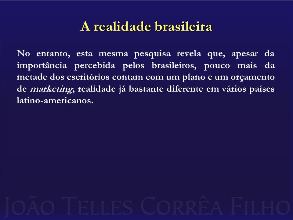 A realidade brasileira No entanto, esta mesma pesquisa revela que, apesar da importância percebida pelos brasileiros, pouco mais da metade dos escritórios contam com um plano e um orçamento de marketing, realidade já bastante diferente em vários países latino-americanos.
