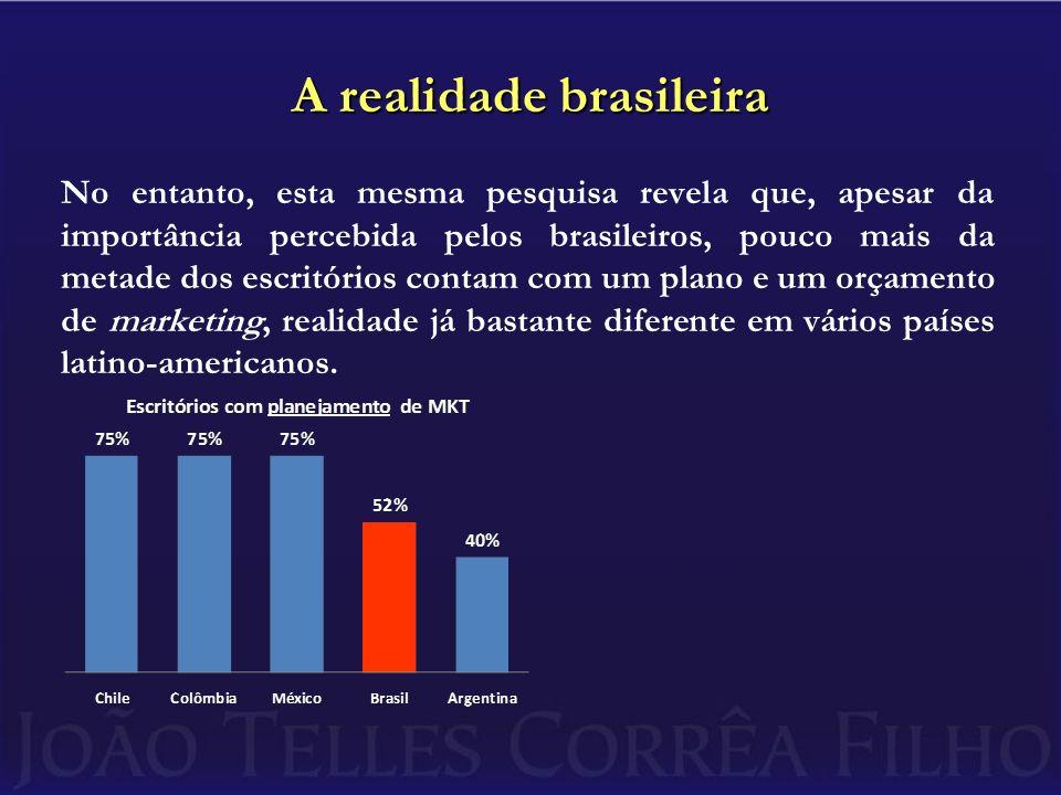 A realidade brasileira No entanto, esta mesma pesquisa revela que, apesar da importância percebida pelos brasileiros, pouco mais da metade dos escritó