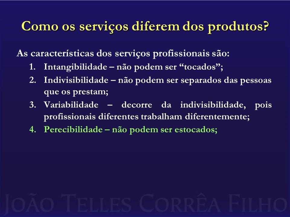 Como os serviços diferem dos produtos.