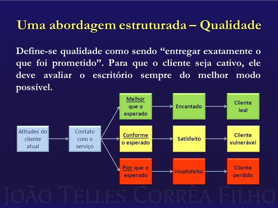 Uma abordagem estruturada – Qualidade Define-se qualidade como sendo entregar exatamente o que foi prometido. Para que o cliente seja cativo, ele deve