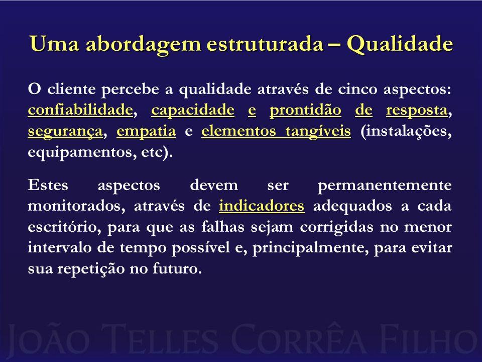 Uma abordagem estruturada – Qualidade confiabilidadecapacidade e prontidão de resposta segurançaempatiaelementos tangíveis O cliente percebe a qualida