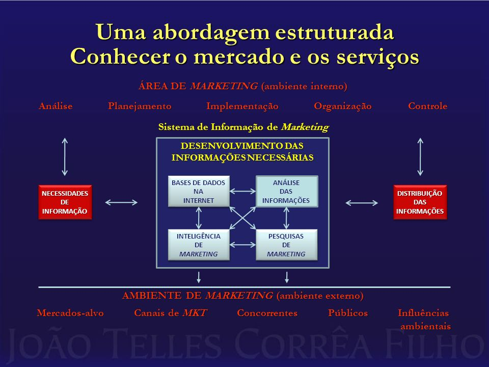 ÁREA DE MARKETING (ambiente interno) Análise Planejamento Implementação Organização Controle Sistema de Informação de Marketing AMBIENTE DE MARKETING (ambiente externo) Mercados-alvo Canais de MKT Concorrentes Públicos Influências ambientais Uma abordagem estruturada Conhecer o mercado e os serviços NECESSIDADESDEINFORMAÇÃONECESSIDADESDEINFORMAÇÃODISTRIBUIÇÃODASINFORMAÇÕESDISTRIBUIÇÃODASINFORMAÇÕES DESENVOLVIMENTO DAS INFORMAÇÕES NECESSÁRIAS BASES DE DADOS NA INTERNET BASES DE DADOS NA INTERNET PESQUISAS DE MARKETING PESQUISAS DE MARKETING ANÁLISE DAS INFORMAÇÕES INTELIGÊNCIA DE MARKETING INTELIGÊNCIA DE MARKETING