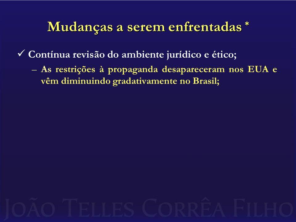 Mudanças a serem enfrentadas * Contínua revisão do ambiente jurídico e ético; –As restrições à propaganda desapareceram nos EUA e vêm diminuindo gradativamente no Brasil; Oferta excessiva de serviços semelhantes;