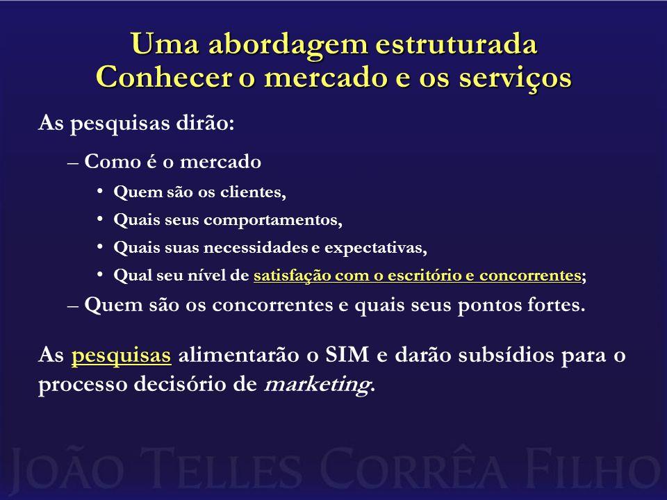 Uma abordagem estruturada Conhecer o mercado e os serviços As pesquisas dirão: –Como é o mercado Quem são os clientes, Quais seus comportamentos, Quai