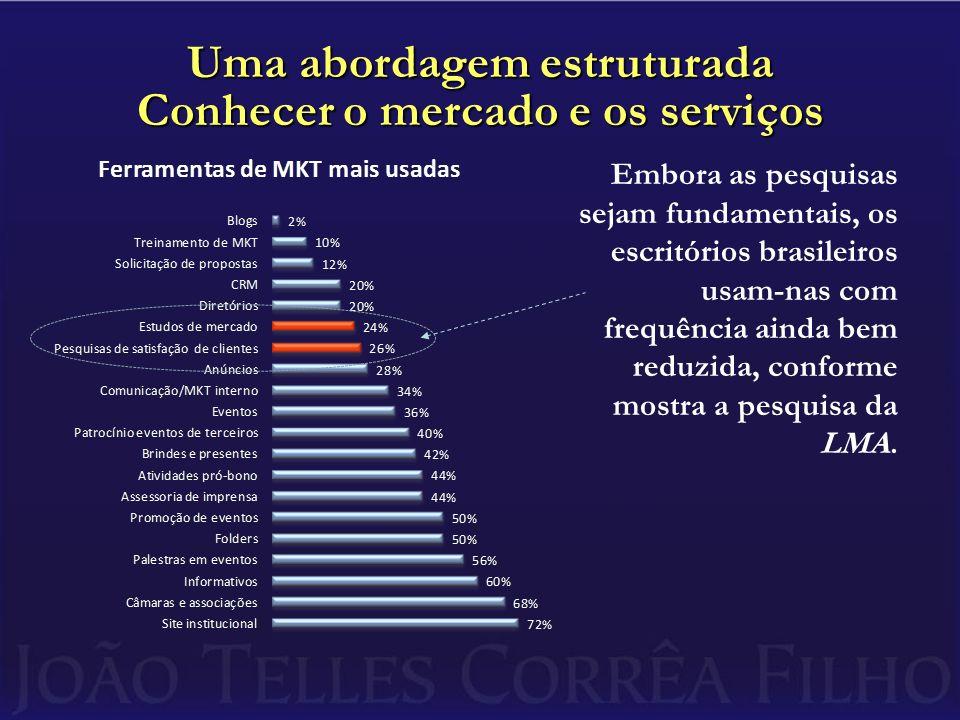 Embora as pesquisas sejam fundamentais, os escritórios brasileiros usam-nas com frequência ainda bem reduzida, conforme mostra a pesquisa da LMA.
