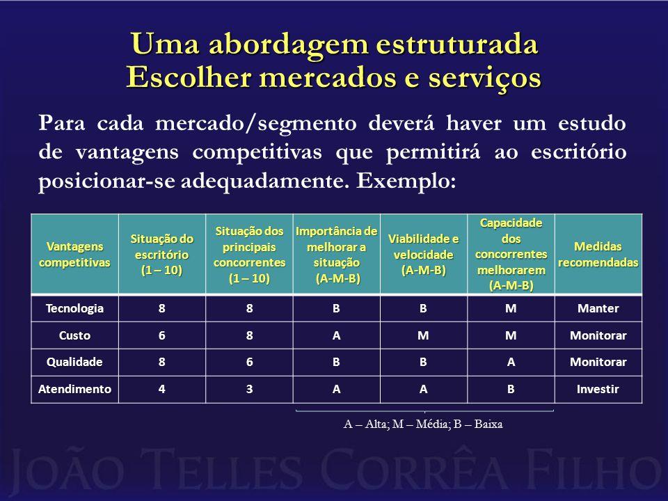 Uma abordagem estruturada Escolher mercados e serviços Para cada mercado/segmento deverá haver um estudo de vantagens competitivas que permitirá ao es