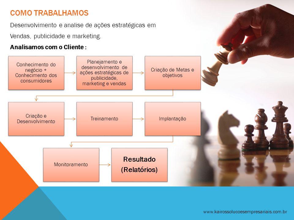 COMO TRABALHAMOS Desenvolvimento e analise de ações estratégicas em Vendas, publicidade e marketing. Analisamos com o Cliente : www.kairossolucoesempr