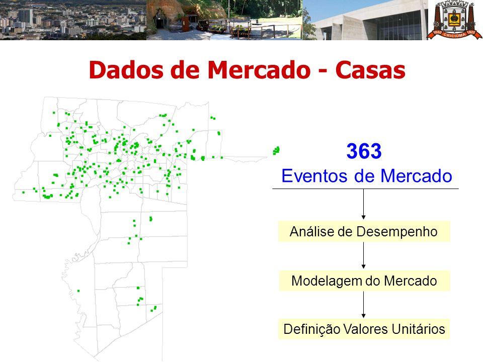 Dados de Mercado - Casas 363 Eventos de Mercado Análise de Desempenho Modelagem do Mercado Definição Valores Unitários