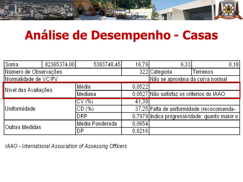 Análise de Desempenho - Casas