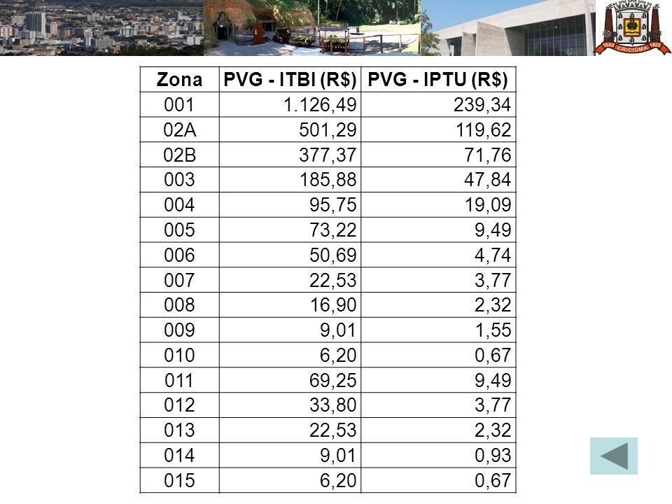 ZonaPVG - ITBI (R$)PVG - IPTU (R$) 0011.126,49239,34 02A501,29119,62 02B377,3771,76 003185,8847,84 00495,7519,09 00573,229,49 00650,694,74 00722,533,7