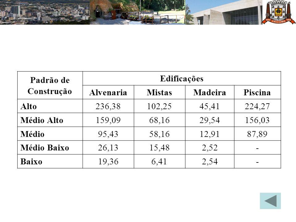 Padrão de Construção Edificações AlvenariaMistasMadeiraPiscina Alto236,38102,2545,41224,27 Médio Alto159,0968,1629,54156,03 Médio95,4358,1612,9187,89