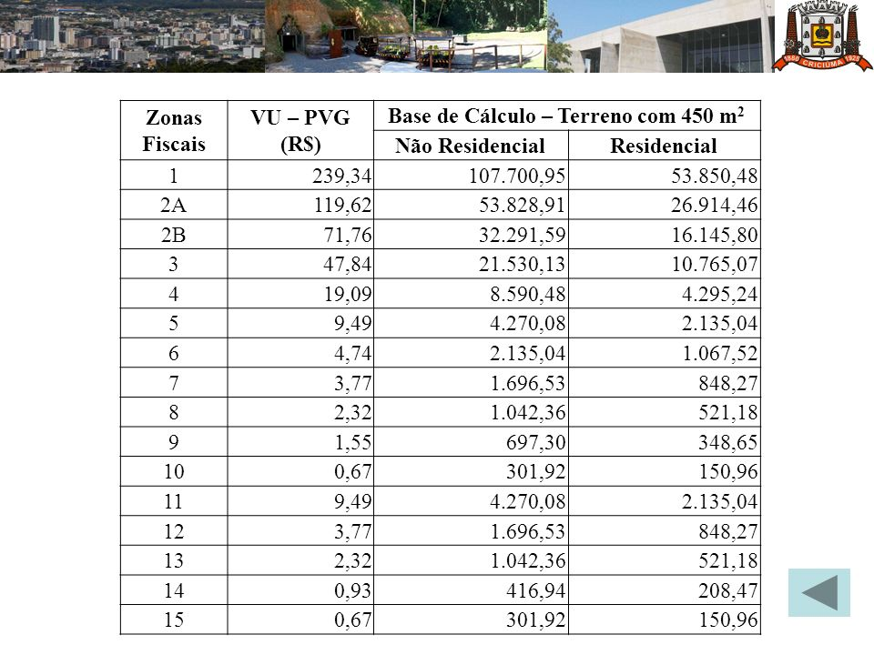 Zonas Fiscais VU – PVG (R$) Base de Cálculo – Terreno com 450 m 2 Não ResidencialResidencial 1239,34 107.700,95 53.850,48 2A119,62 53.828,91 26.914,46