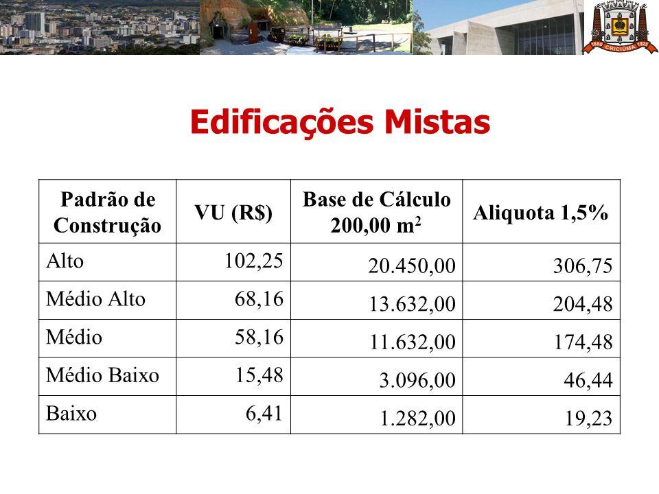Edificações Mistas Padrão de Construção VU (R$) Base de Cálculo 200,00 m 2 Aliquota 1,5% Alto102,25 20.450,00306,75 Médio Alto68,16 13.632,00204,48 Mé