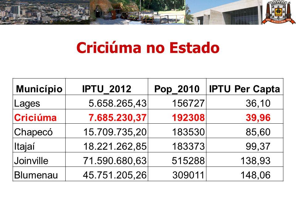MunicípioIPTU_2012Pop_2010IPTU Per Capta Lages5.658.265,43156727 36,10 Criciúma7.685.230,37192308 39,96 Chapecó15.709.735,20183530 85,60 Itajaí18.221.