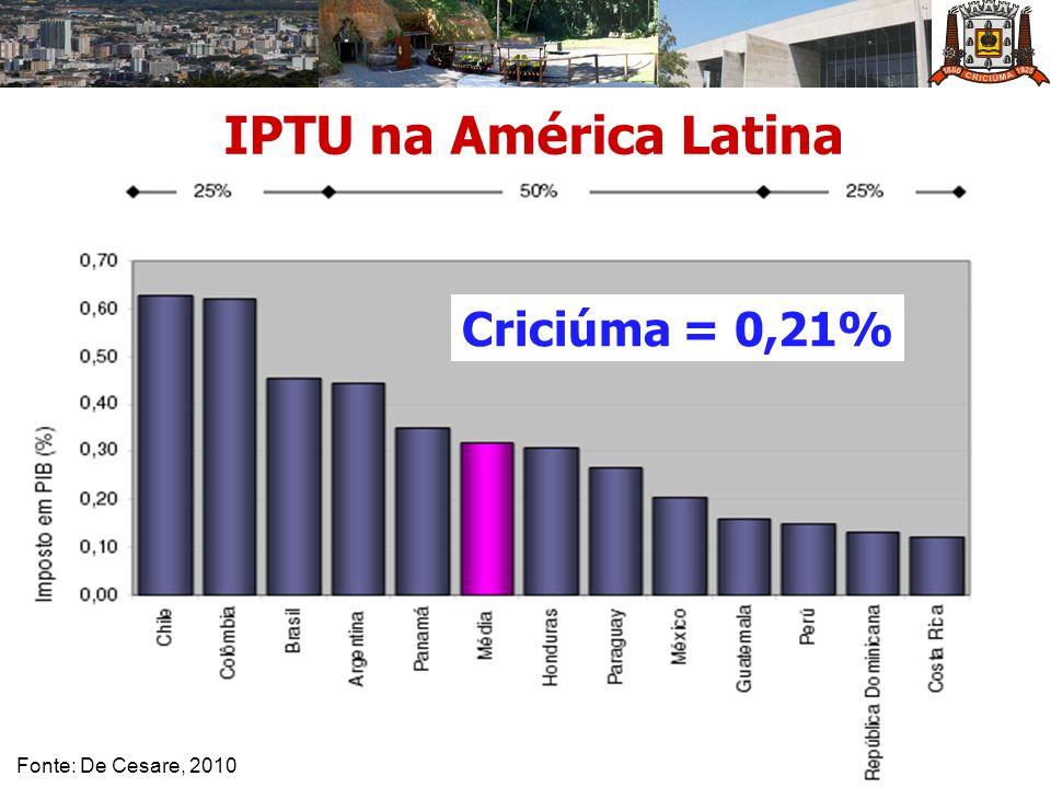 IPTU na América Latina Fonte: De Cesare, 2010 Criciúma = 0,21%