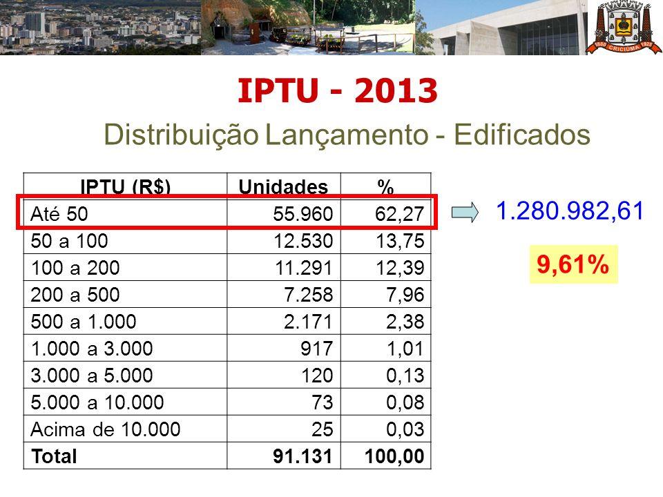 IPTU - 2013 Distribuição Lançamento - Edificados IPTU (R$)Unidades% Até 5055.96062,27 50 a 10012.53013,75 100 a 20011.29112,39 200 a 5007.2587,96 500