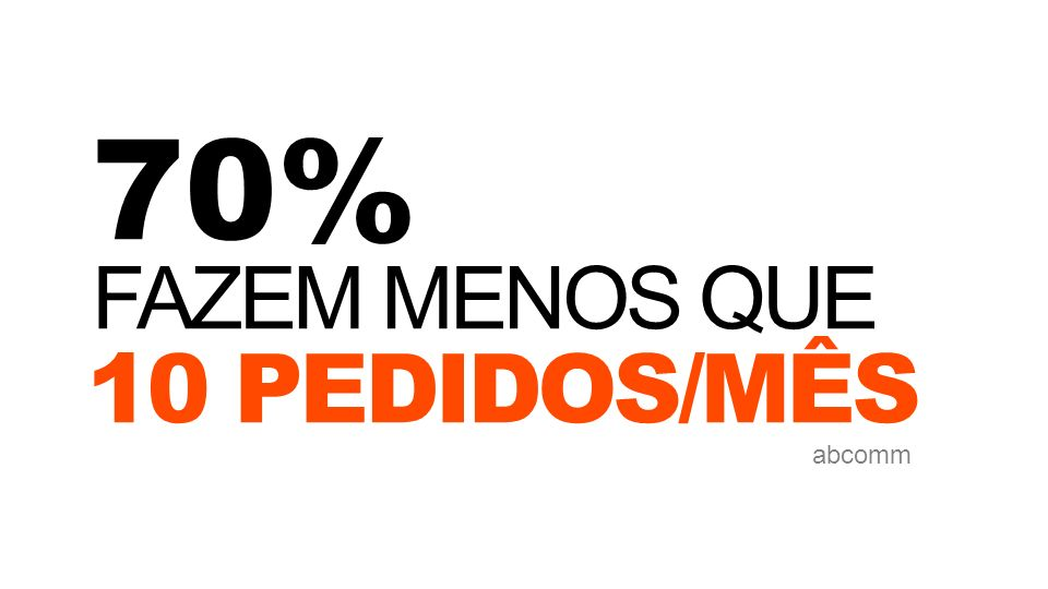 70% FAZEM MENOS QUE 10 PEDIDOS/MÊS abcomm
