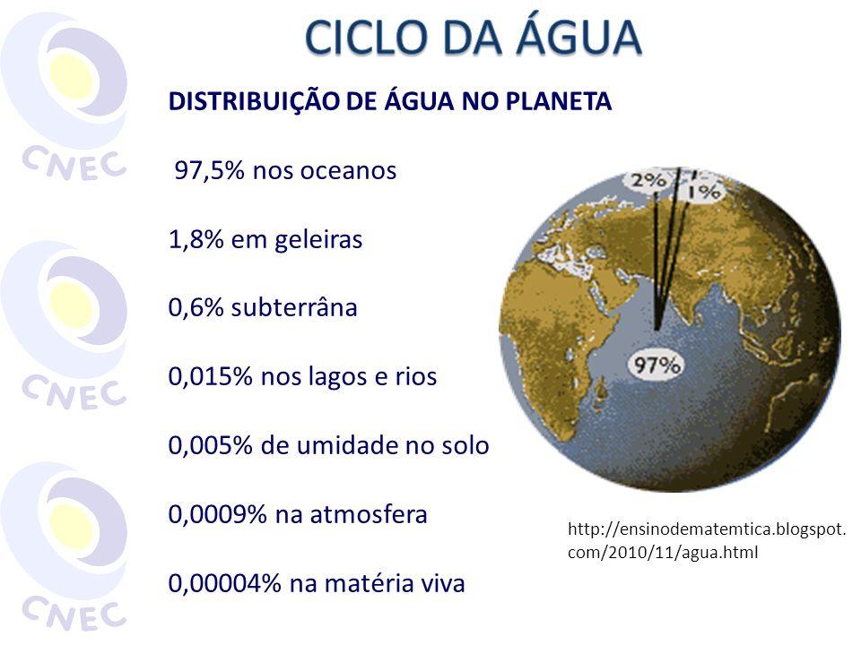 DISTRIBUIÇÃO DE ÁGUA NO PLANETA 97,5% nos oceanos 1,8% em geleiras 0,6% subterrâna 0,015% nos lagos e rios 0,005% de umidade no solo 0,0009% na atmosf