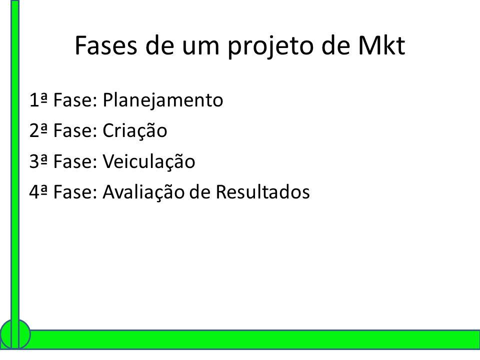 Fases de um projeto de Mkt 1ª Fase: Planejamento 2ª Fase: Criação 3ª Fase: Veiculação 4ª Fase: Avaliação de Resultados