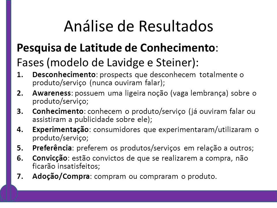 Análise de Resultados Pesquisa de Latitude de Conhecimento: Fases (modelo de Lavidge e Steiner): 1.Desconhecimento: prospects que desconhecem totalmen
