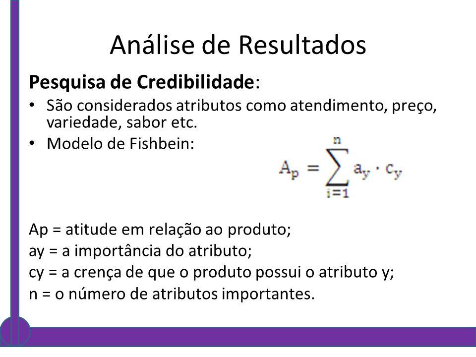 Análise de Resultados Pesquisa de Credibilidade: São considerados atributos como atendimento, preço, variedade, sabor etc. Modelo de Fishbein: Ap = at