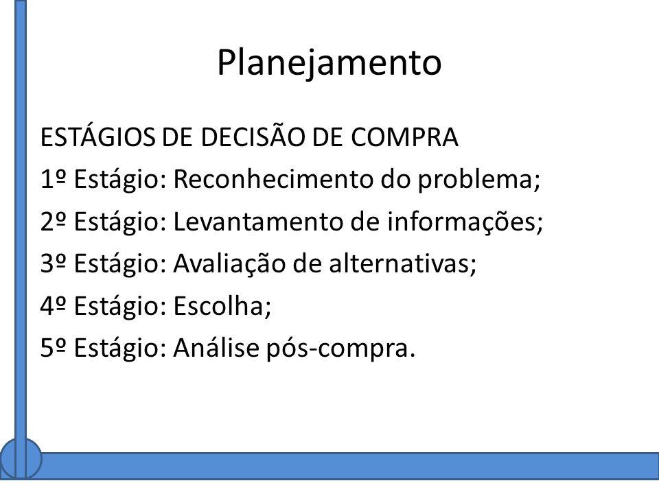 Planejamento ESTÁGIOS DE DECISÃO DE COMPRA 1º Estágio: Reconhecimento do problema; 2º Estágio: Levantamento de informações; 3º Estágio: Avaliação de a