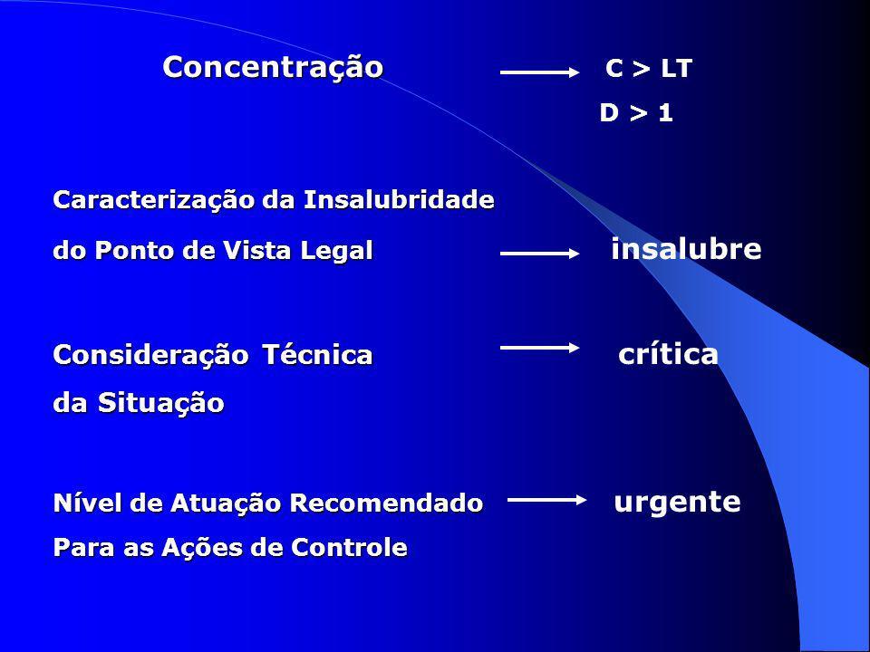 Concentração Concentração C > LT D > 1 Caracterização da Insalubridade do Ponto de Vista Legal do Ponto de Vista Legal insalubre Consideração Técnica