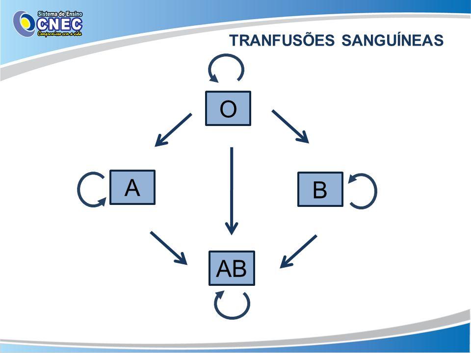 TRANFUSÕES SANGUÍNEAS AB O A B