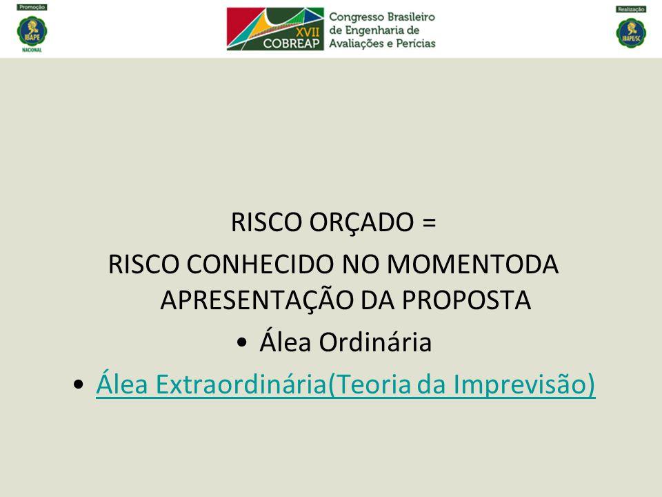 RISCO ORÇADO = RISCO CONHECIDO NO MOMENTODA APRESENTAÇÃO DA PROPOSTA Álea Ordinária Álea Extraordinária(Teoria da Imprevisão)