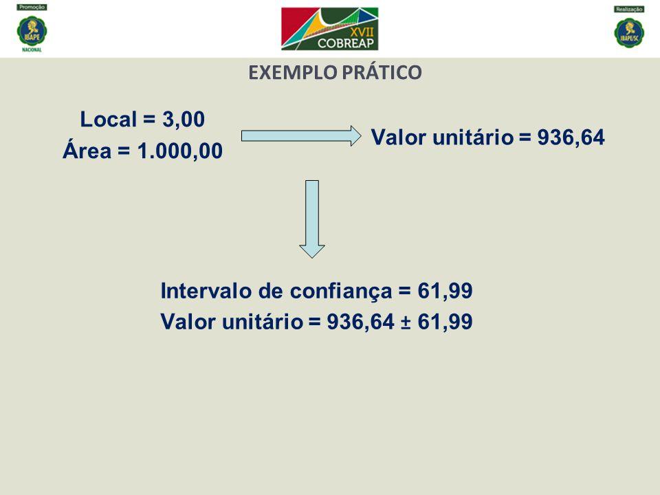 Local = 3,00 Área = 1.000,00 Valor unitário = 936,64 Intervalo de confiança = 61,99 Valor unitário = 936,64 ± 61,99