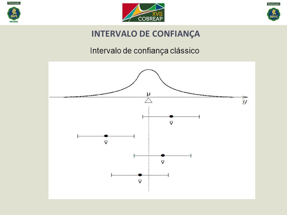 INTERVALO DE CONFIANÇA Intervalo de confiança para regressão linear simples
